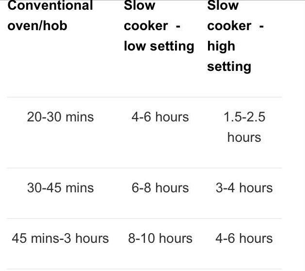 Slow Cooker Times
