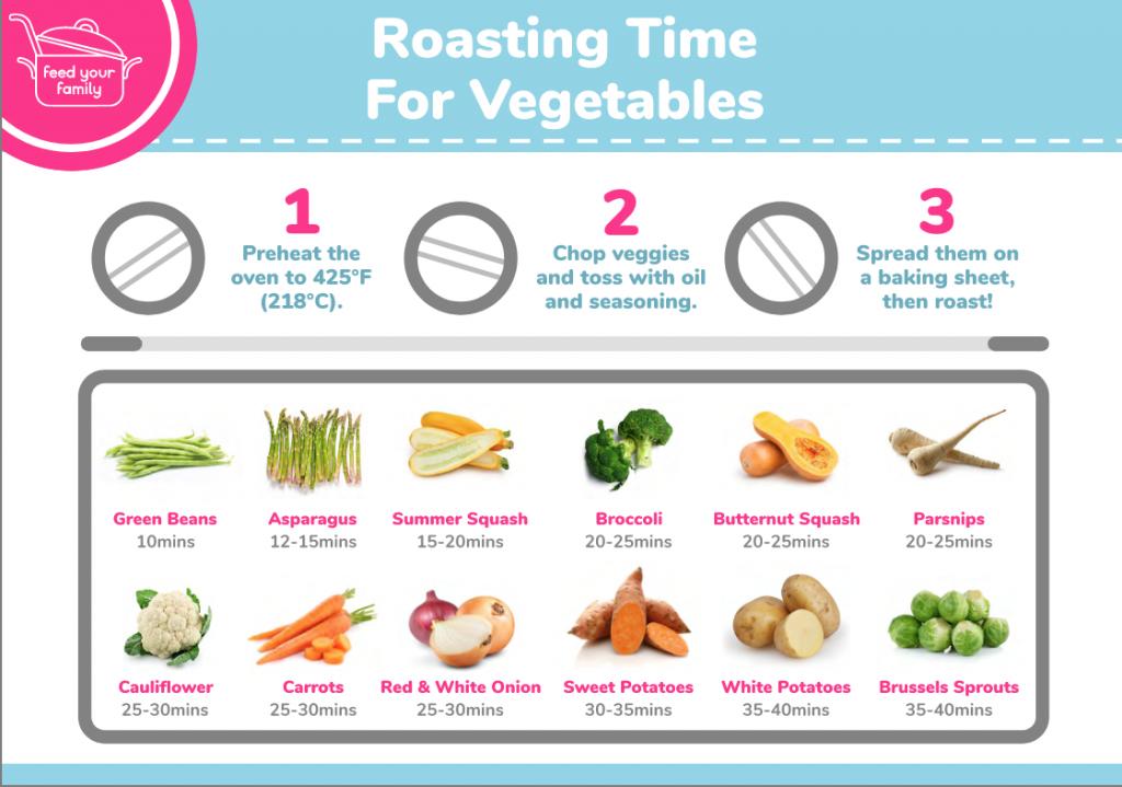 roast vegetable chart